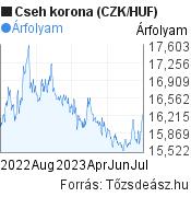 Cseh korona (CZK/HUF) árfolyam grafikon, minta grafikon