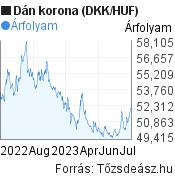 DKK/HUF árfolyam grafikon, 1 év