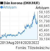 Dán korona (DKK/HUF) árfolyam grafikon, 10 éves, minta grafikon