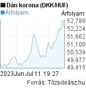 Dán korona (DKK/HUF) árfolyam grafikon, 2 hónapos, minta grafikon