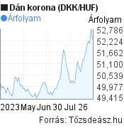 3 hónapos dán korona (DKK/HUF) árfolyam grafikon, minta grafikon