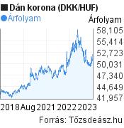 5 éves dán korona (DKK/HUF) árfolyam grafikon, minta grafikon