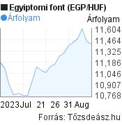 Egyiptomi font (EGP/HUF) árfolyam grafikon, 1 hónapos, minta grafikon