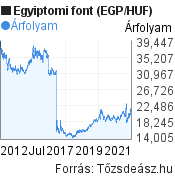 10 éves egyiptomi font (EGP/HUF) árfolyam grafikon, minta grafikon