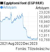 Egyiptomi font (EGP/HUF) árfolyam grafikon, 2 éves, minta grafikon