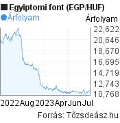 Egyiptomi font (EGP/HUF) árfolyam grafikon, minta grafikon