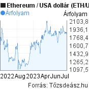 Ethereum (ETH/USD) árfolyam grafikon, minta grafikon