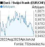 Euró-Svájci frank árfolyam grafikon, minta grafikon