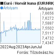 Euró-Horvát kuna árfolyam grafikon, minta grafikon