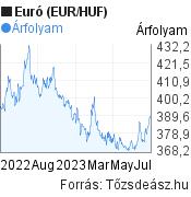 Euró (EUR/HUF) árfolyam grafikon, 1 éves, minta grafikon