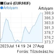 1 hónapos Euró (EUR/HUF) árfolyam grafikon, minta grafikon