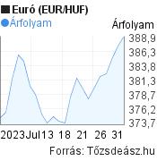 EUR/HUF árfolyam grafikon, 1 hónap