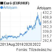 EUR/HUF árfolyam grafikon, 10 év