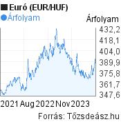 Euró (EUR/HUF) árfolyam grafikon, 2 éves, minta grafikon