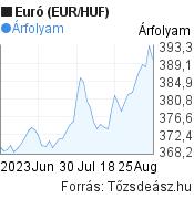 2 hónapos Euró (EUR/HUF) árfolyam grafikon, minta grafikon