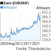 20 éves Euró (EUR/HUF) árfolyam grafikon, minta grafikon