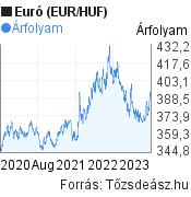 3 éves Euró (EUR/HUF) árfolyam grafikon, minta grafikon