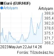 3 hónapos Euró (EUR/HUF) árfolyam grafikon, minta grafikon