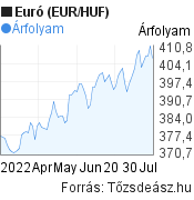 EUR/HUF árfolyam grafikon, 3 hónap