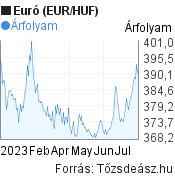6 hónapos Euró (EUR/HUF) árfolyam grafikon, minta grafikon