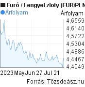 3 hónapos Euró-Lengyel zloty árfolyam grafikon, minta grafikon