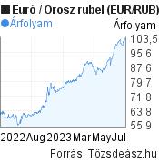 Euró-Orosz rubel árfolyam grafikon, minta grafikon