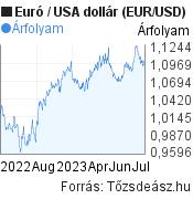 Euró-USA dollár (EUR/USD) árfolyam grafikon, minta grafikon