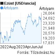 Ezüst [USD/uncia] világpiaci árfolyam grafikon, elmúlt 1 év, minta grafikon