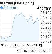 Ezüst árfolyam grafikon, 1 hónap