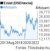 Ezüst [USD/uncia] világpiaci árfolyam grafikon, elmúlt 10 év, minta grafikon