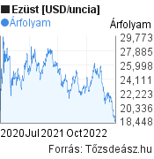 Ezüst [USD/uncia] világpiaci árfolyam grafikon, elmúlt 2 év, minta grafikon