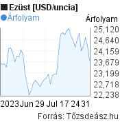 Ezüst [USD/uncia] világpiaci árfolyam grafikon, elmúlt 2 hónap, minta grafikon