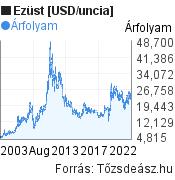 Ezüst [USD/uncia] világpiaci árfolyam grafikon, elmúlt 20 év, minta grafikon