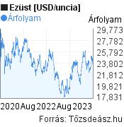 Ezüst [USD/uncia] világpiaci árfolyam grafikon, elmúlt 3 év, minta grafikon
