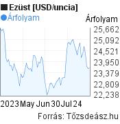 Ezüst [USD/uncia] világpiaci árfolyam grafikon, elmúlt 3 hónap, minta grafikon