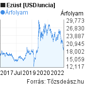 Ezüst [USD/uncia] világpiaci árfolyam grafikon, elmúlt 5 év, minta grafikon