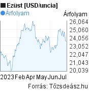 Ezüst [USD/uncia] világpiaci árfolyam grafikon, elmúlt 6 hónap, minta grafikon