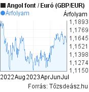 Angol font-Euró (GBP/EUR) árfolyam grafikon, minta grafikon