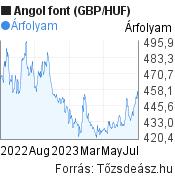 GBP/HUF árfolyam grafikon, 1 év