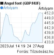 1 hónapos angol font (GBP/HUF) árfolyam grafikon, minta grafikon