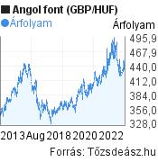 Angol font (GBP/HUF) árfolyam grafikon, 10 éves, minta grafikon