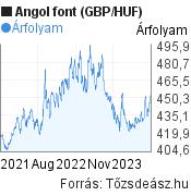 Angol font (GBP/HUF) árfolyam grafikon, 2 éves, minta grafikon