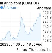 Angol font (GBP/HUF) árfolyam grafikon, 2 hónapos, minta grafikon