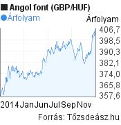 2014 évi angol font (GBP/HUF) árfolyam grafikon, minta grafikon
