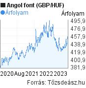 3 éves angol font (GBP/HUF) árfolyam grafikon, minta grafikon