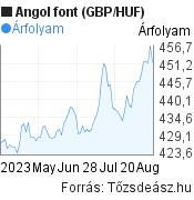 Angol font (GBP/HUF) árfolyam grafikon, 3 hónapos, minta grafikon
