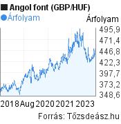 Angol font (GBP/HUF) árfolyam grafikon, 5 éves, minta grafikon