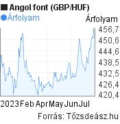 Angol font (GBP/HUF) árfolyam grafikon, 6 hónapos, minta grafikon