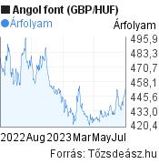 Angol font (GBP/HUF) árfolyam grafikon, minta grafikon
