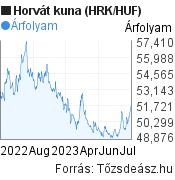 HRK/HUF árfolyam grafikon, 1 év